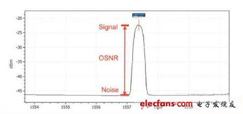 光谱分析仪开发光纤链路解析方案