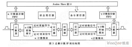 基于FPGA的片上系统和嵌入式系统的远程监控系统