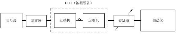 GSM光纤直放站射频测试简介(二)
