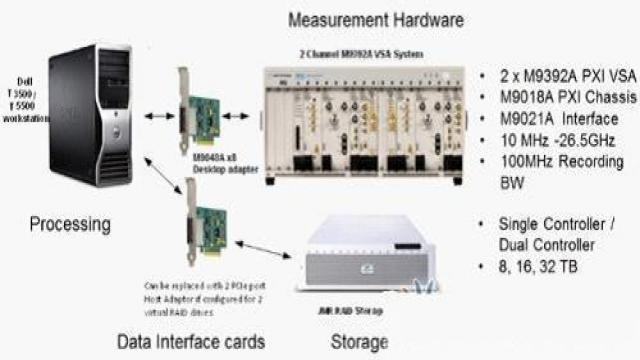 测量复杂RF环境中的射频干扰