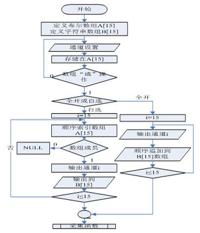 基于Labview的ICRH发射机监控系统的开发