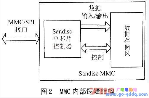 MultiMediacard及其与单片机接口解析