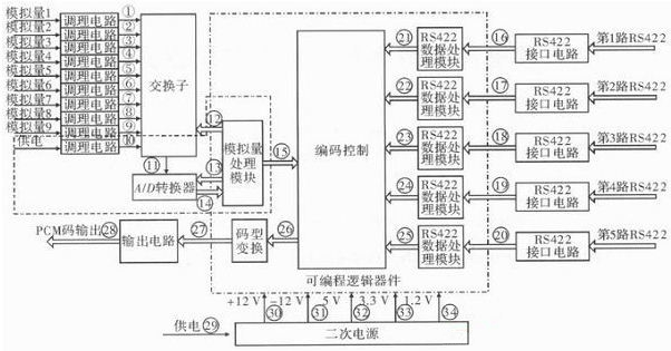 提高遥测信号处理器测试性的一种方法