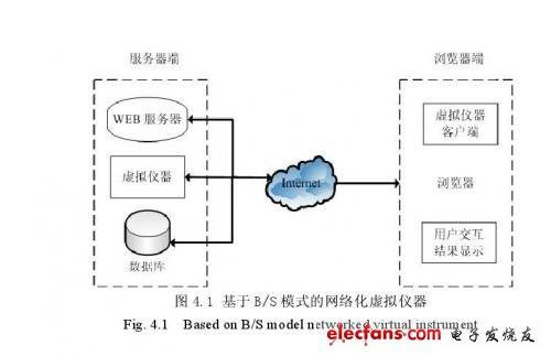 基于LabWIEW数控机床远程测控系统的网络通信关键技术研究