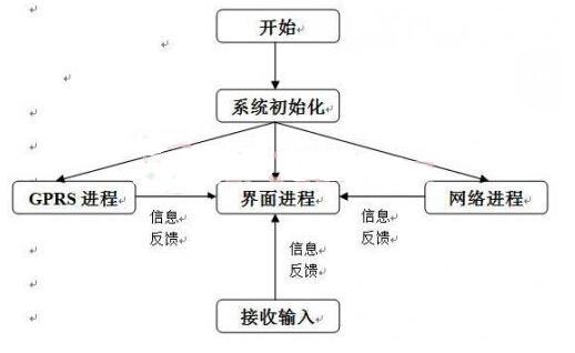 基于PIC32嵌入式智能家居系统的设计方案