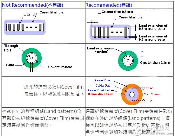 柔性电路板(FPC)线路设计技巧