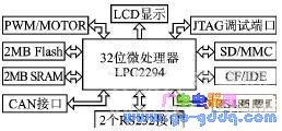 基于LPC22EB06I实验平台上的BootLoader改进方法