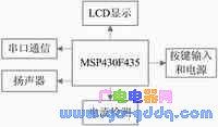 基于MSP430F435的国内血糖仪