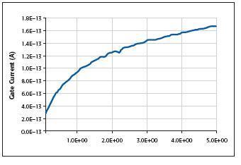 仪器测量中灵敏度/分辨率的挑战