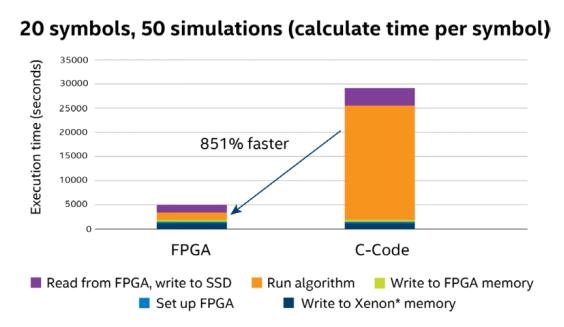 英特尔 FPGA:加快未来发展 现场可编程门阵列加速从云到边缘的应用