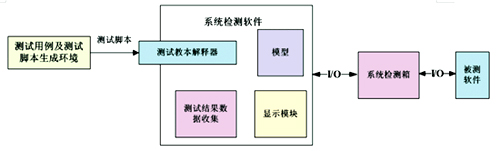 数控设备软件测试的解决方案