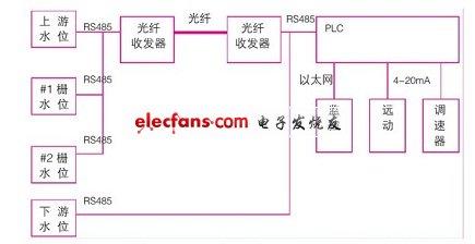 基于PLC的水位测控装置