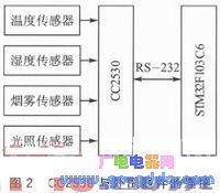 基于ZigBee与μIP协议栈的嵌入式网络监控系统设计