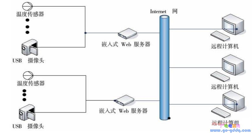关于嵌入式Linux的机房远程监测系统研究