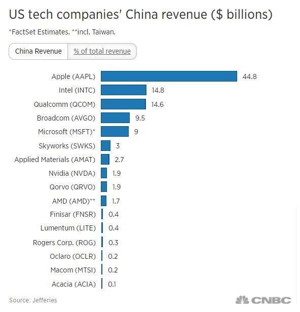 报告指出,如果计入惠普、戴尔等并未脱离中国市场收入的公司在内,这些美国企业合计在华营收约为1500亿美元。