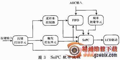 基于SoPC的数字示波器设计