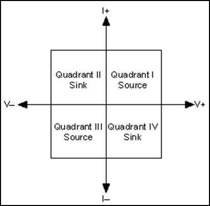 选择模块化源测量单元(SMU)的几大测量考虑