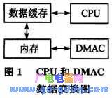 基于散列DMA的高速串口驱动设计方案