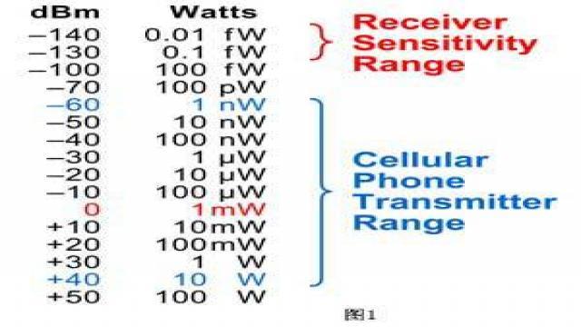 射频工程师需具备的测试测量的技巧