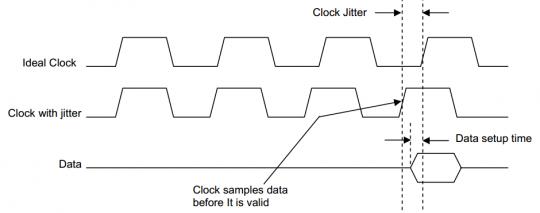 时钟抖动的定义与测量方式