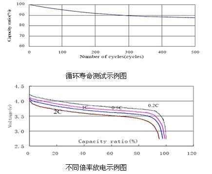 IEC 61960 测试