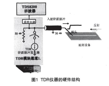 浅谈TDR测试过程静电危害及其预防