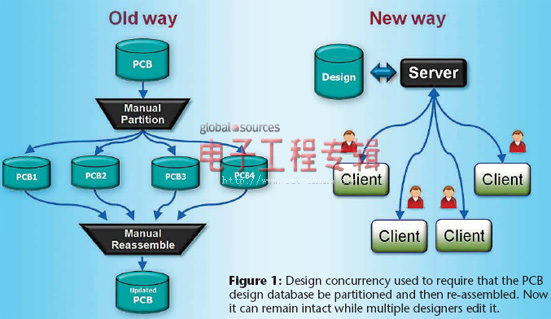 让工作更智能的六大PCB设计技术策略