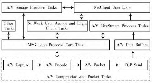 基于ARM Linux的无线音视频对讲系统分析
