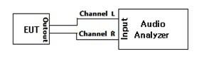 机顶盒、DVD播放器等产品的音频电性能测试简介