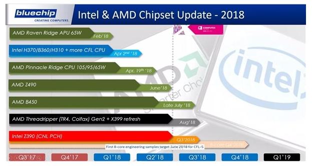 AMD/Intel全新芯片组最新消息:6月流片,8月发布