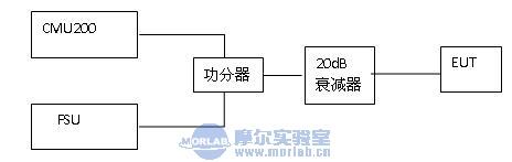 IC认证中无线产品测试要求解析