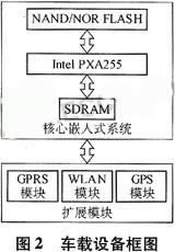 基于GPRS/WLAN/GPS技术的无线车辆管理调度系统的设计方案