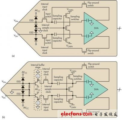 高速模数转换器输入阻抗测量方法