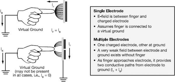 触摸检测近接电容式传感技术
