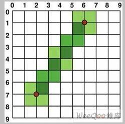 Qt坐标系统与图形绘制