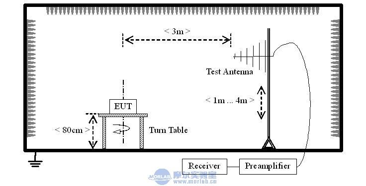 欧盟统一后的手机USB接口及其EMC测试要求