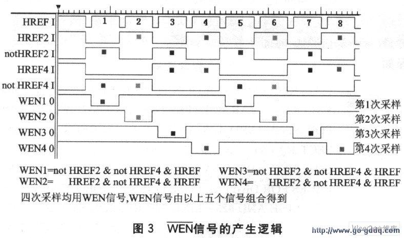 基于TMS320C6x11系列DSP的图像获取方案