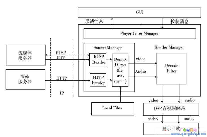 基于嵌入式Linux 的机顶盒媒体播放器设计