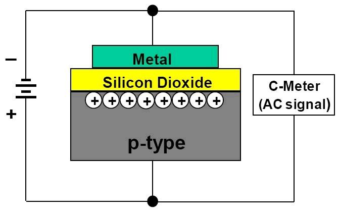 半导体C-V测量入门(1)