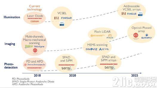 激光雷达市场增长强劲 预期2023年将达50亿美元