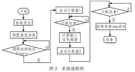 基于FPGA的电控汽油机喷油脉宽处理系统设计