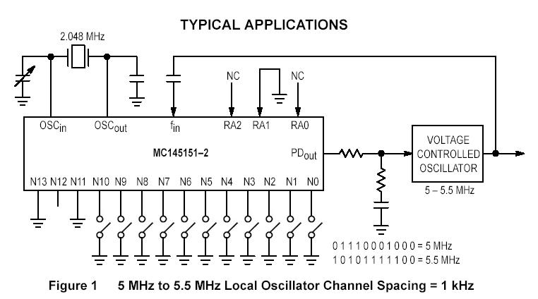 利用单片机控制频率合成器 MC145151-2 的输出频率