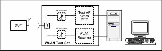 WIFI-OTA测试规范简介(四)