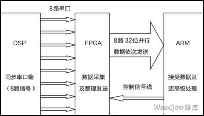 关于多路同步串口的FPGA传输实现