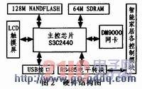 基于Arm-Linux的嵌入式智能家居控制系统的设计