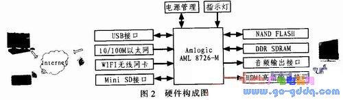 基于DLNA标准的数字媒体适配器的系统设计方案