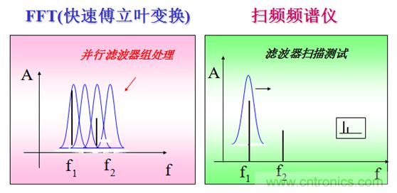 最好的频谱分析仪基础知识