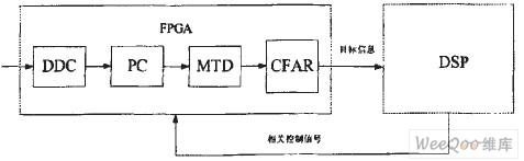 FPGA+DSP导引头信号处理中FPGA设计的关键技术