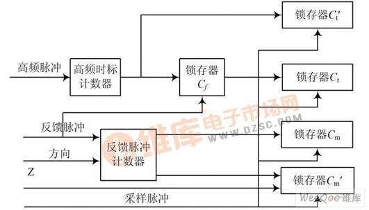 基于FPGA 和PCI 的高精度测速板卡的设计与实现