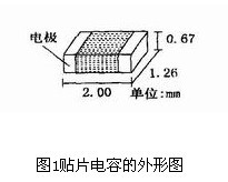 扫频测量分享:如何进行射频陶瓷贴片电容的测试?